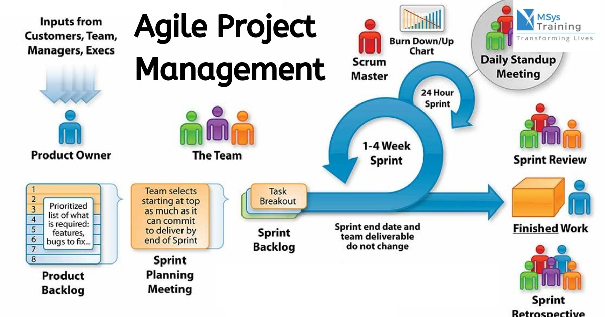 Agile projektu vadības pamati